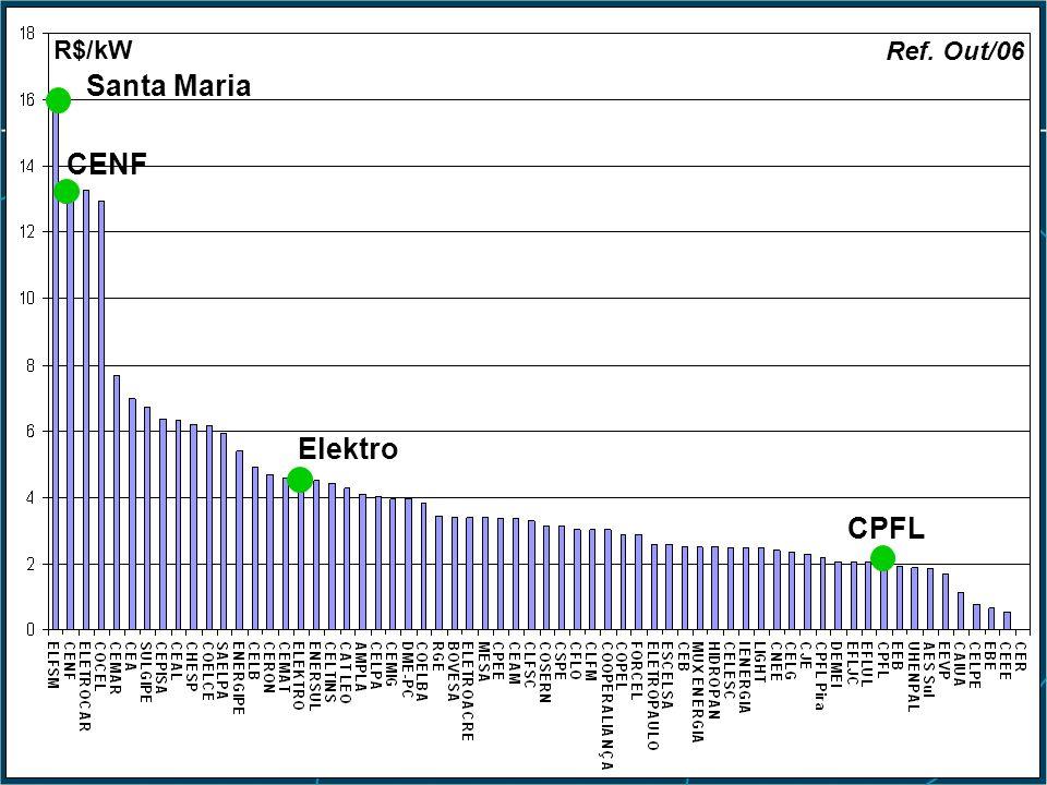 Histórico Res. ANEEL nº 67/04 Santa Maria CENF Elektro CPFL R$/kW