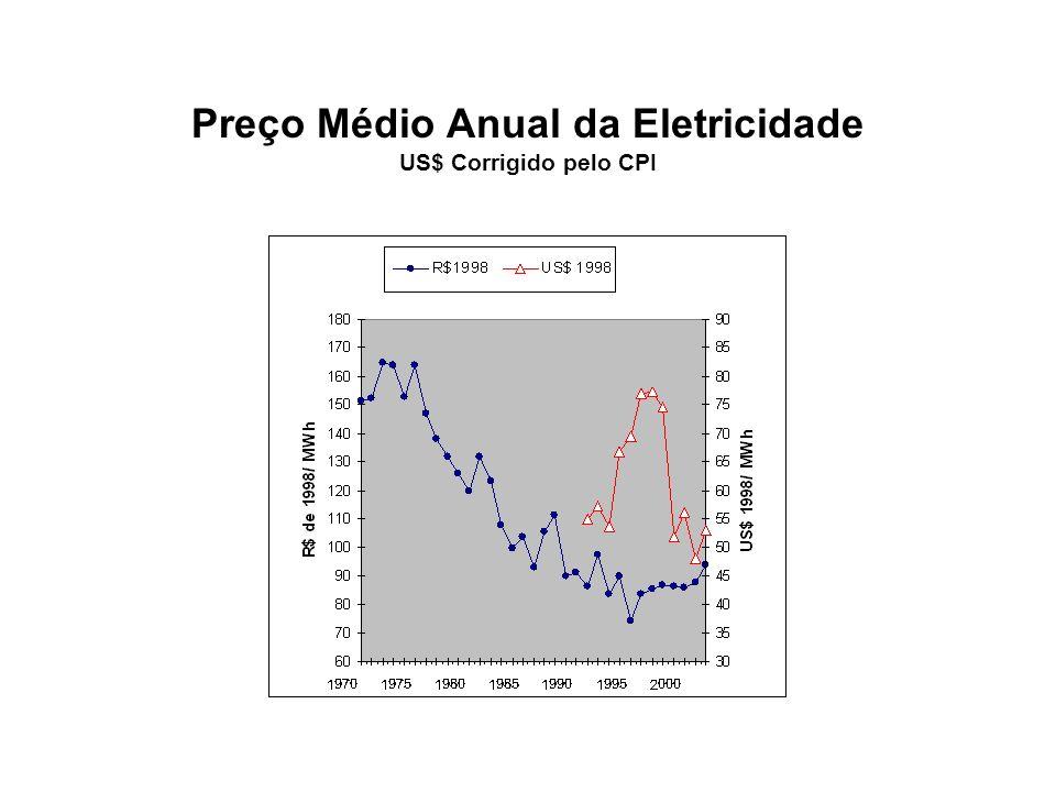 Preço Médio Anual da Eletricidade US$ Corrigido pelo CPI