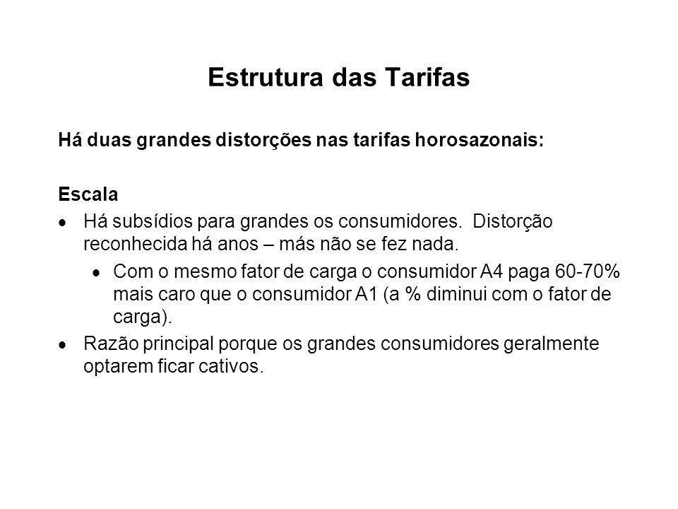 Estrutura das Tarifas Há duas grandes distorções nas tarifas horosazonais: Escala.