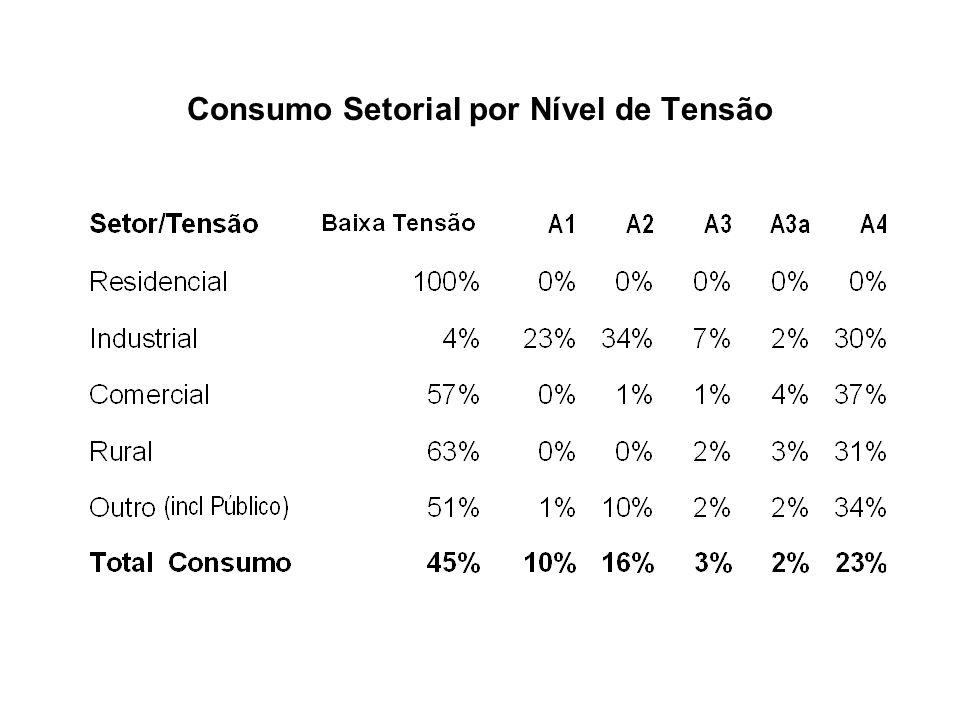 Consumo Setorial por Nível de Tensão