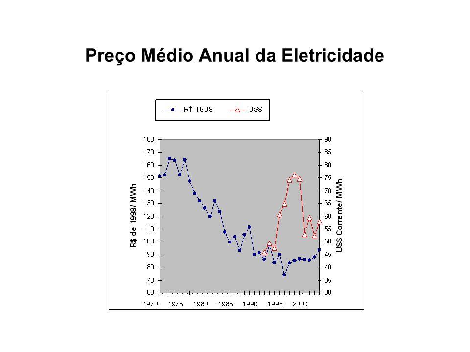 Preço Médio Anual da Eletricidade