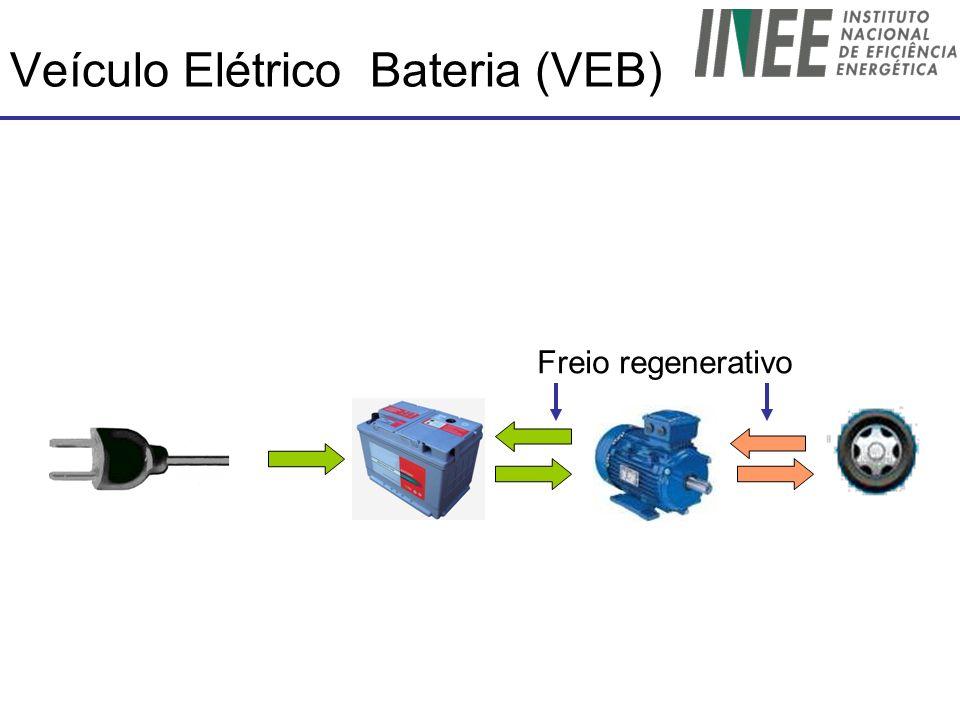 Veículo Elétrico Bateria (VEB)