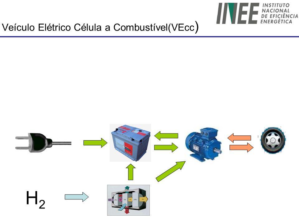 Veículo Elétrico Célula a Combustível(VEcc)