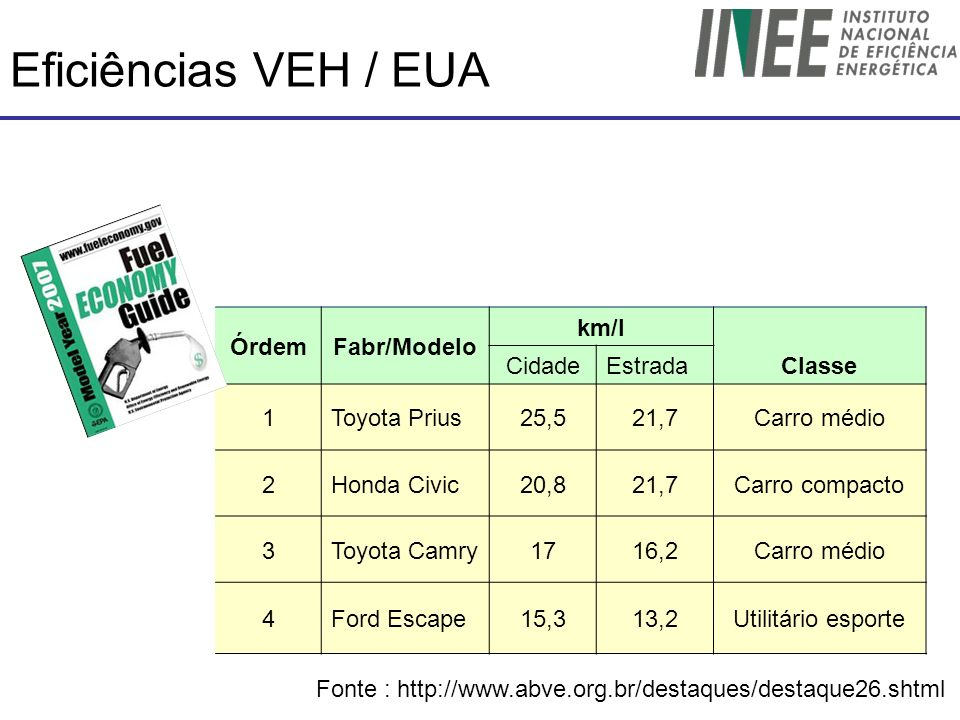 Eficiências VEH / EUA Órdem Fabr/Modelo km/l Classe Cidade Estrada 1