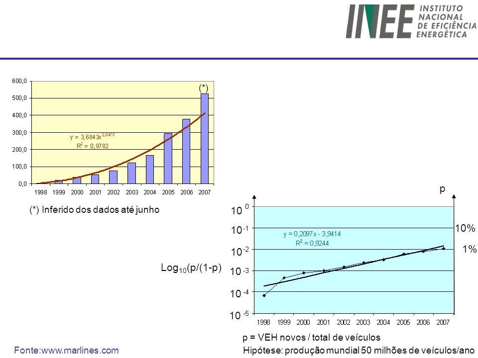 (*) p. (*) Inferido dos dados até junho. 10. 10. 10% 10. 1% Log10(p/(1-p) 10. 10. 10. p = VEH novos / total de veículos.