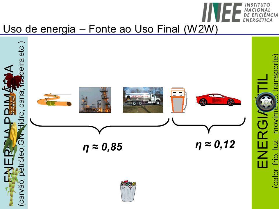 Uso de energia – Fonte ao Uso Final (W2W)