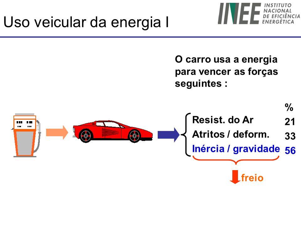 Uso veicular da energia I