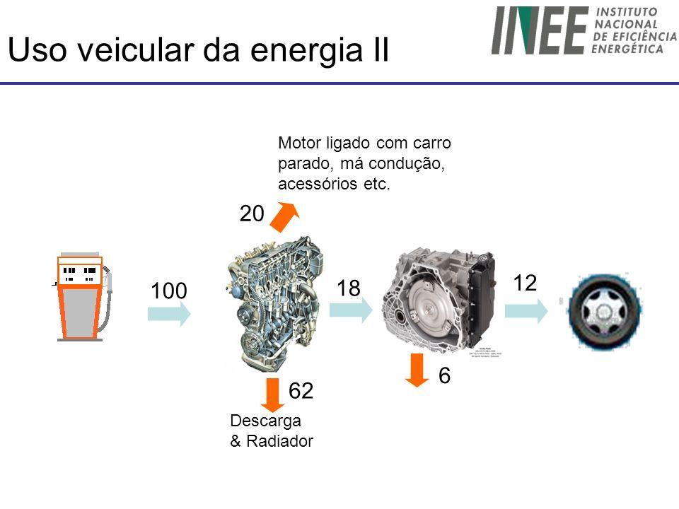 Uso veicular da energia II