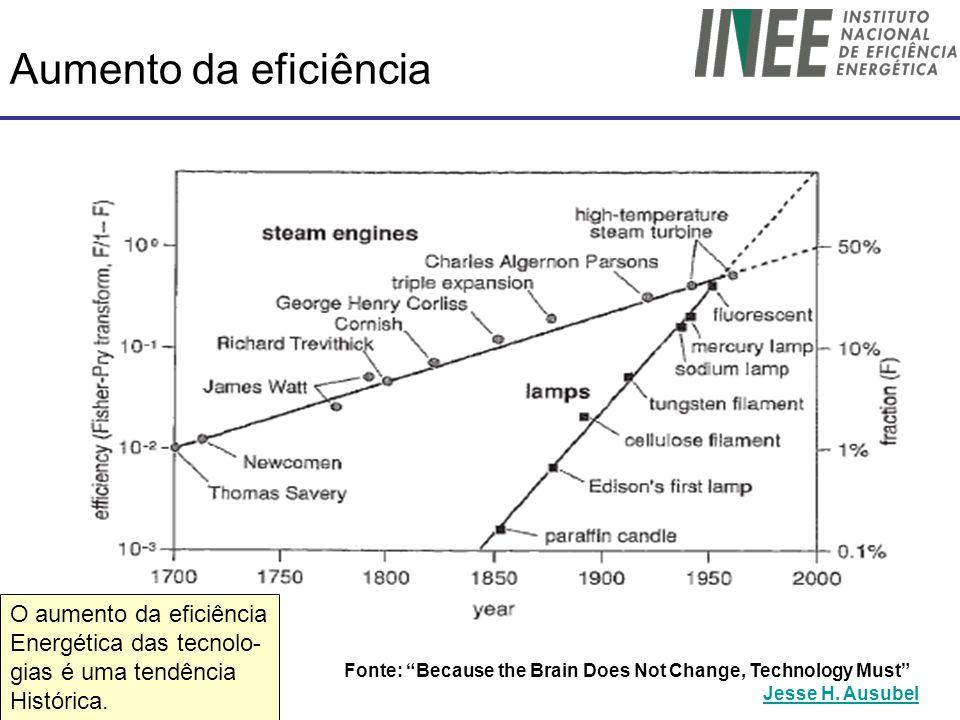 Aumento da eficiência O aumento da eficiência Energética das tecnolo-
