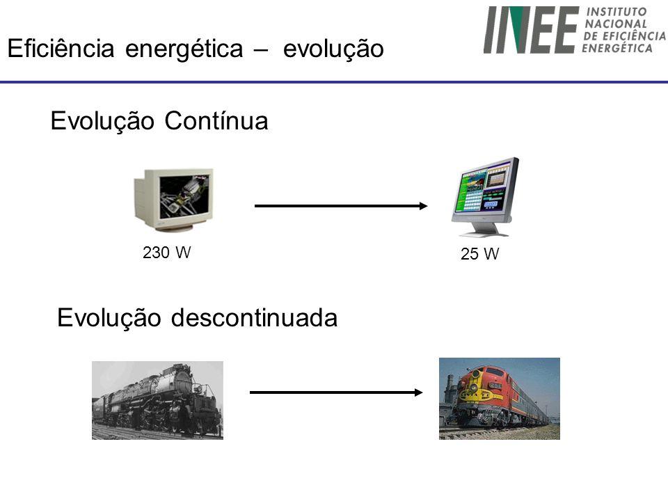 Eficiência energética – evolução