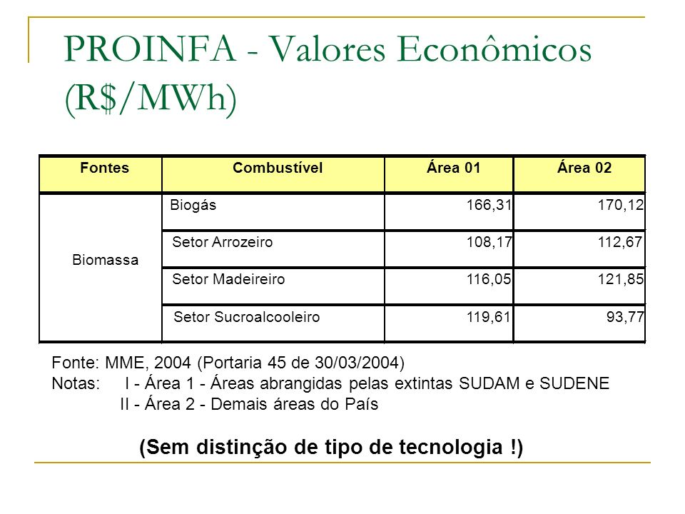 PROINFA - Valores Econômicos (R$/MWh)