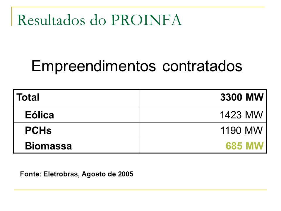 Resultados do PROINFA Empreendimentos contratados Total 3300 MW Eólica