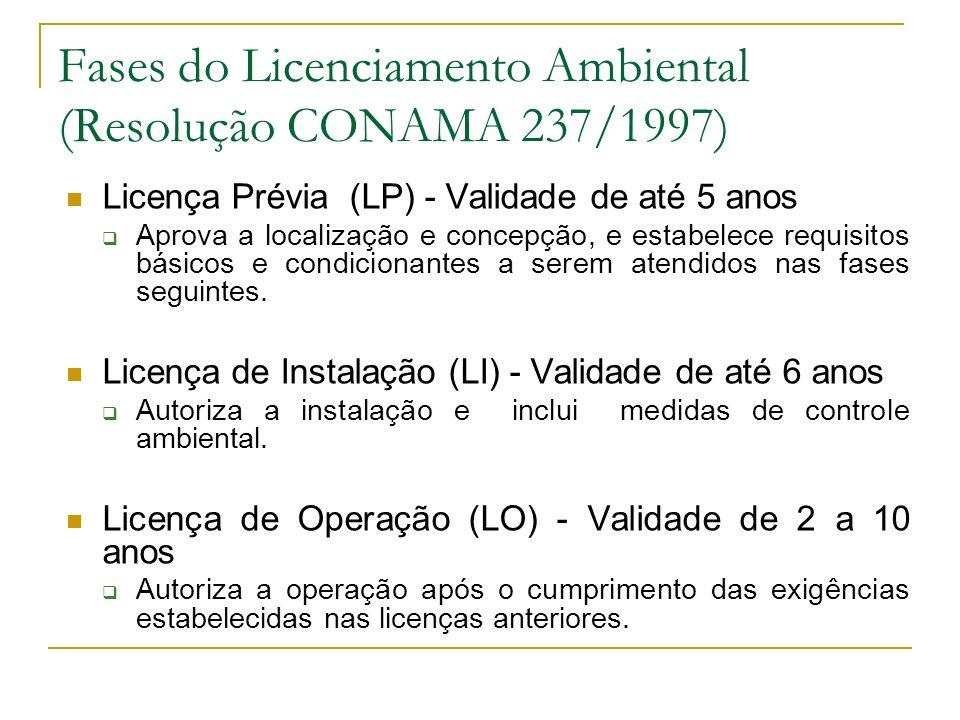 Fases do Licenciamento Ambiental (Resolução CONAMA 237/1997)