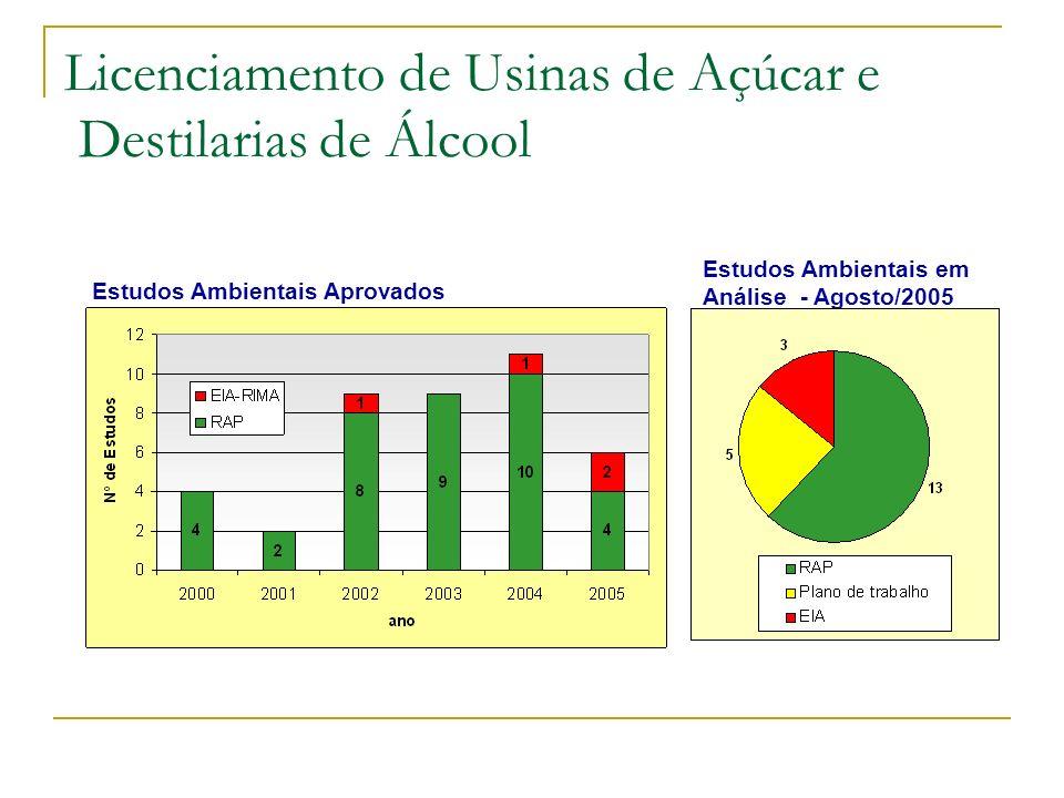 Licenciamento de Usinas de Açúcar e Destilarias de Álcool