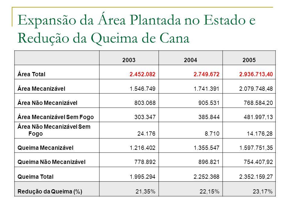 Expansão da Área Plantada no Estado e Redução da Queima de Cana