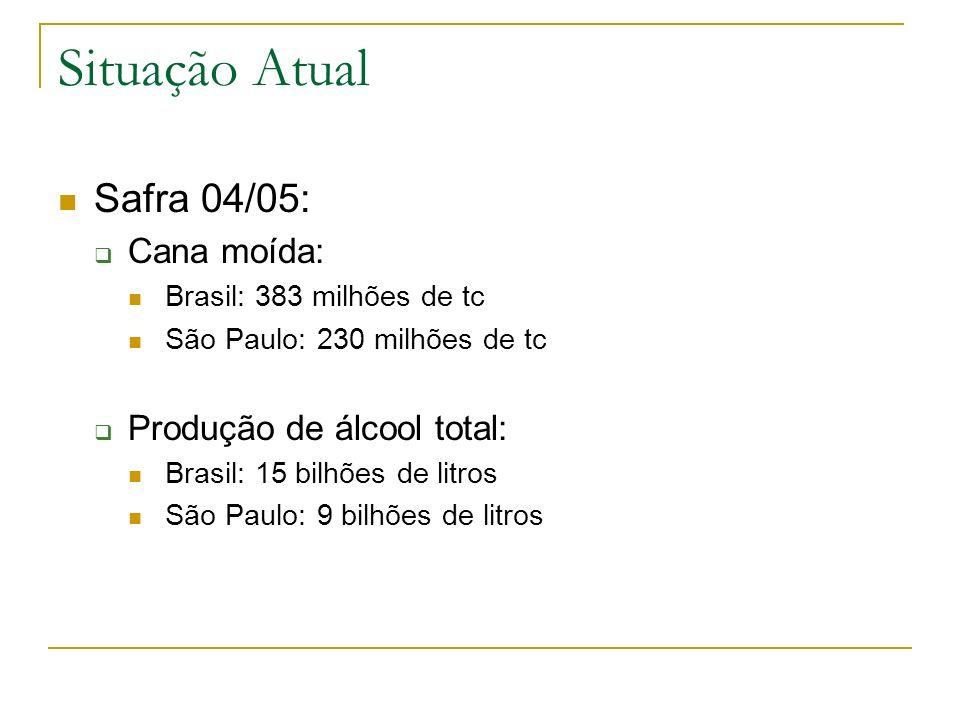 Situação Atual Safra 04/05: Cana moída: Produção de álcool total: