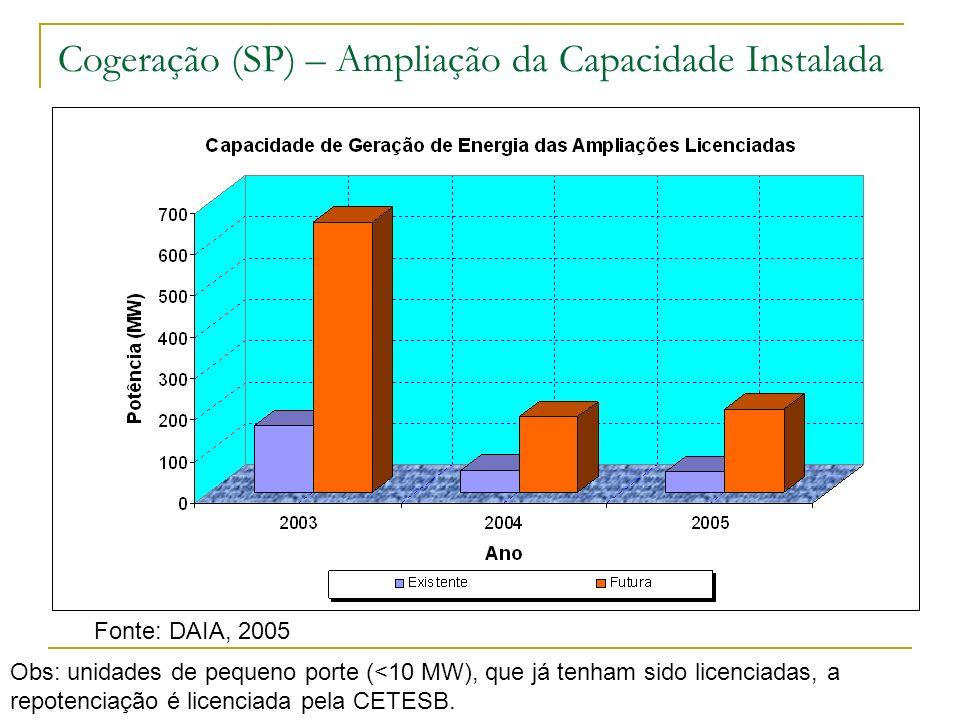 Cogeração (SP) – Ampliação da Capacidade Instalada