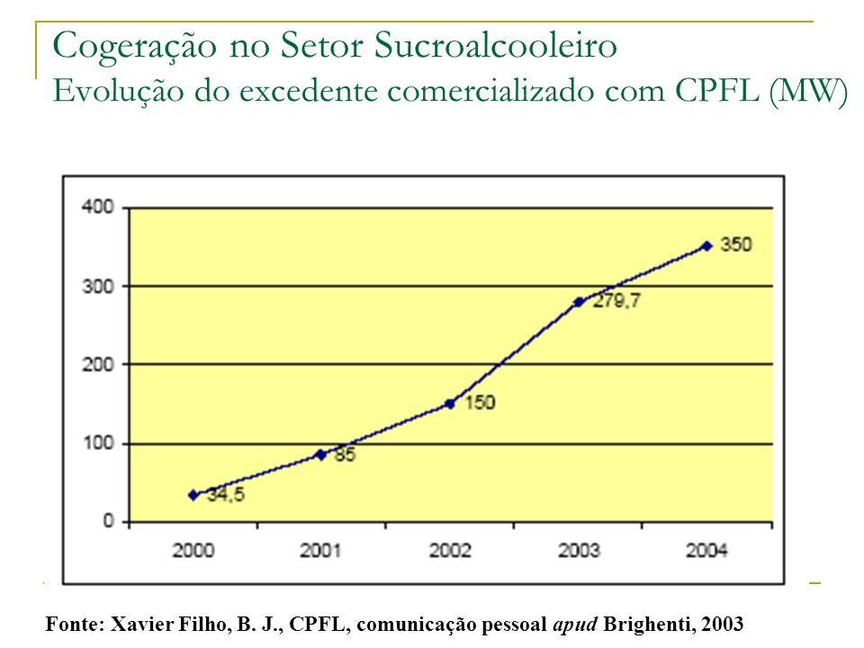 Cogeração no Setor Sucroalcooleiro Evolução do excedente comercializado com CPFL (MW)