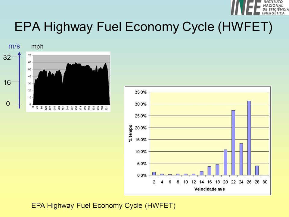 EPA Highway Fuel Economy Cycle (HWFET)