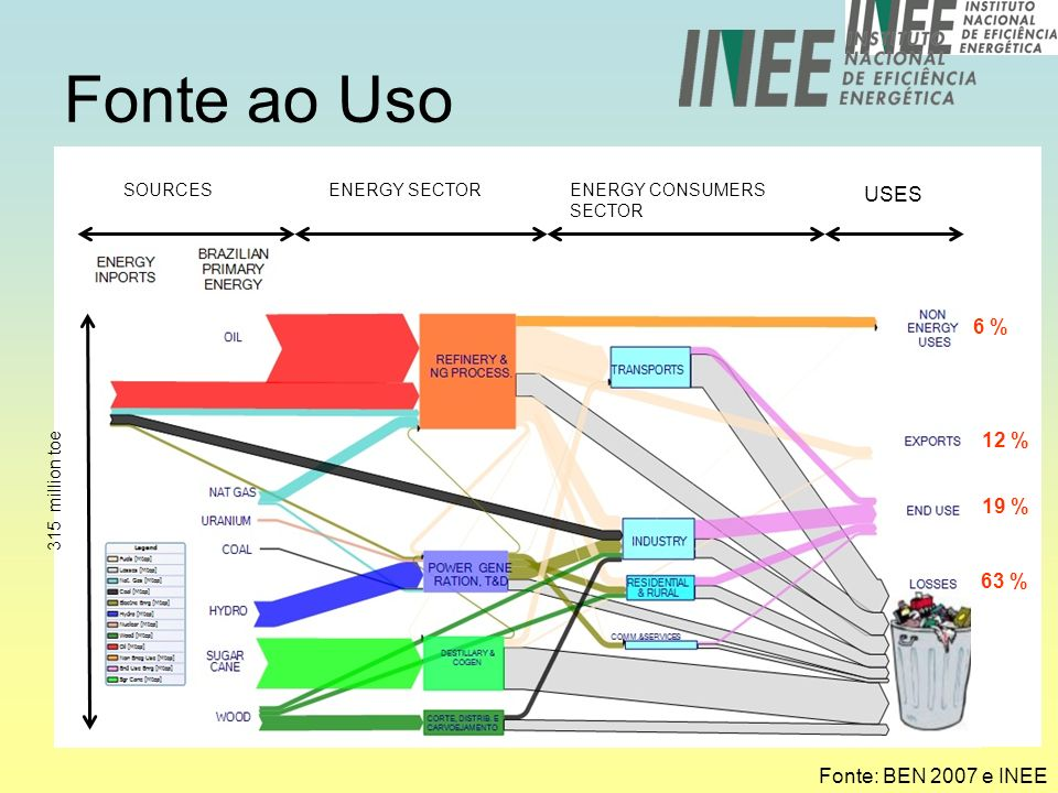 Fonte ao Uso USES 6 % 12 % 19 % 63 % Fonte: BEN 2007 e INEE SOURCES