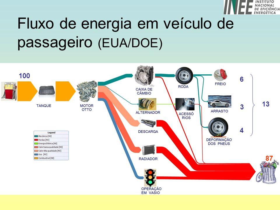 Fluxo de energia em veículo de passageiro (EUA/DOE)