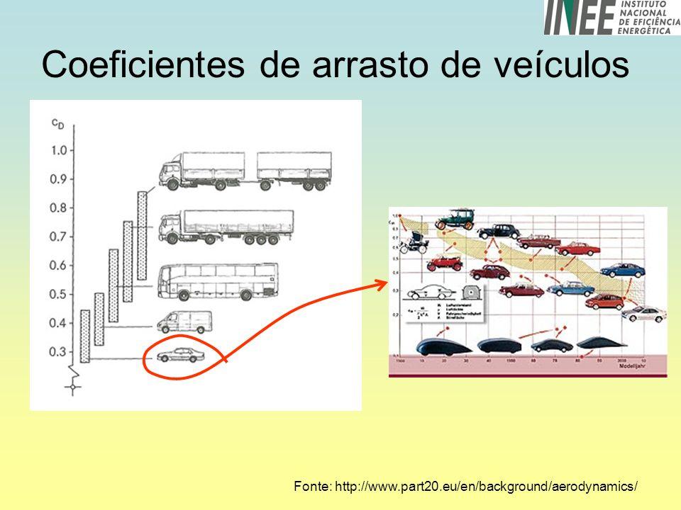 Coeficientes de arrasto de veículos
