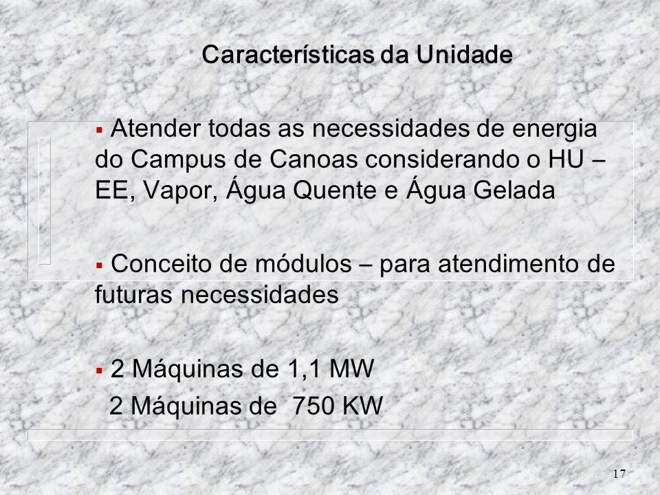Características da Unidade