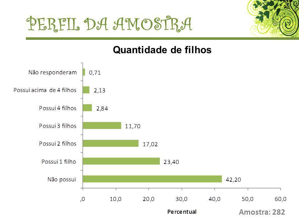 PERFIL DA AMOSTRA Quantidade de filhos Amostra: 282