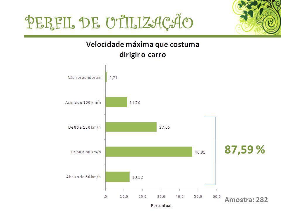 PERFIL DE UTILIZAÇÃO 87,59 % Amostra: 282