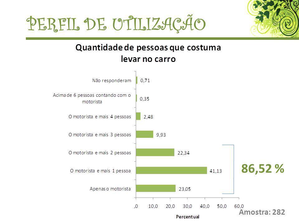 PERFIL DE UTILIZAÇÃO 86,52 % Amostra: 282