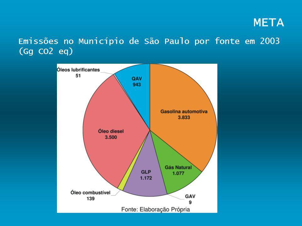 META Emissões no Município de São Paulo por fonte em 2003 (Gg CO2 eq)
