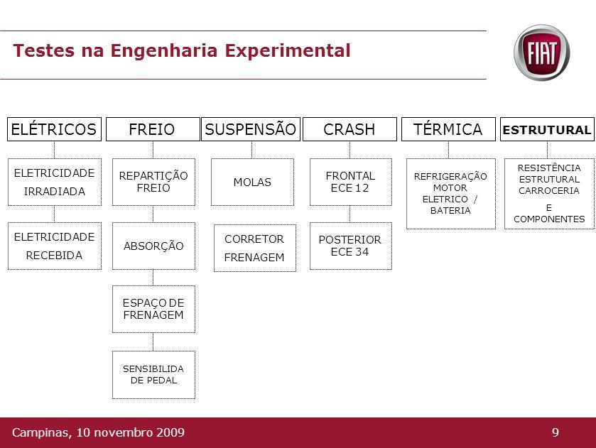 Testes na Engenharia Experimental