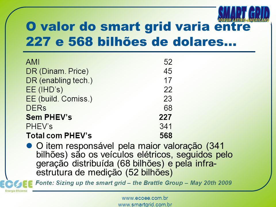O valor do smart grid varia entre 227 e 568 bilhões de dolares...