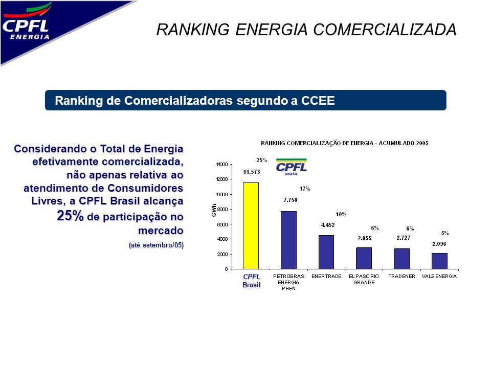 RANKING ENERGIA COMERCIALIZADA