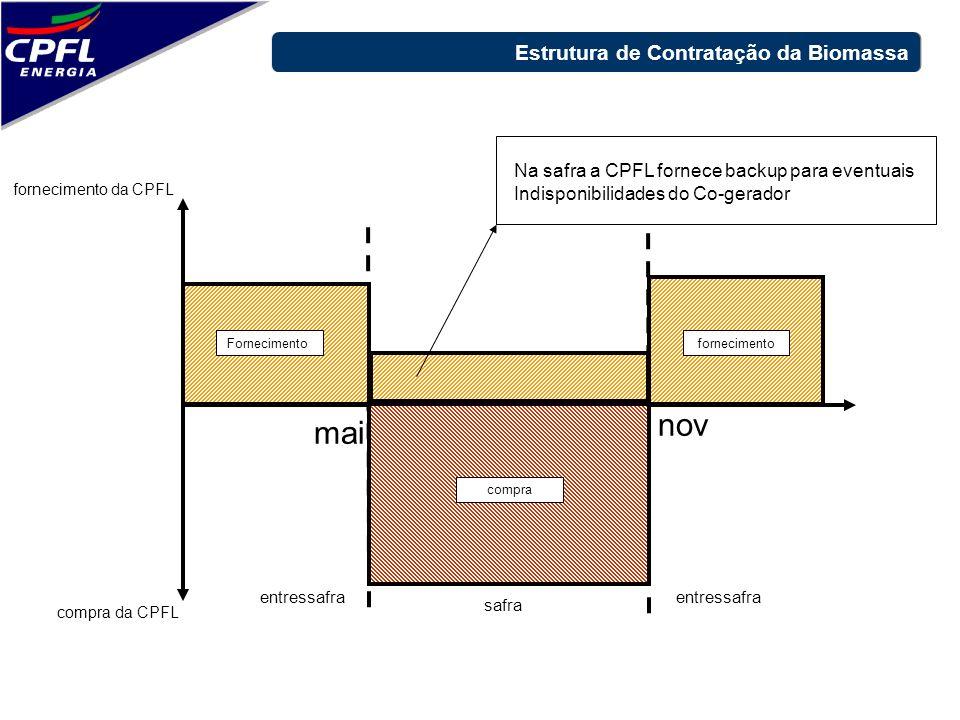 nov mai Estrutura de Contratação da Biomassa