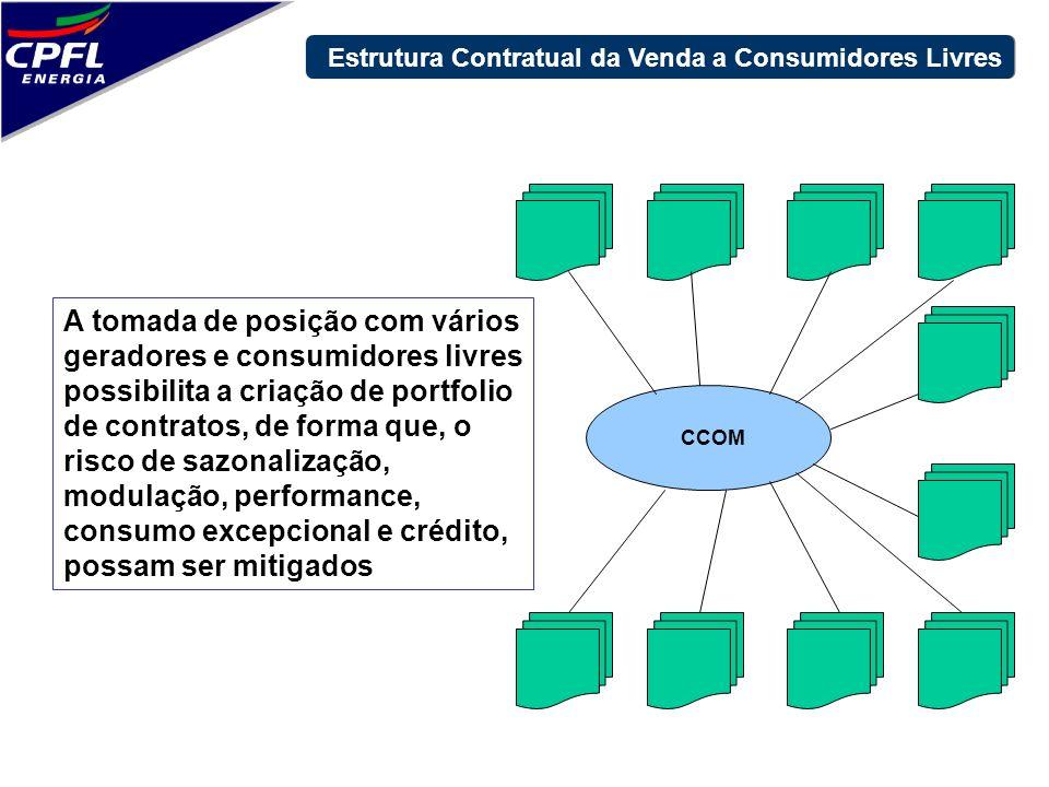 Estrutura Contratual da Venda a Consumidores Livres