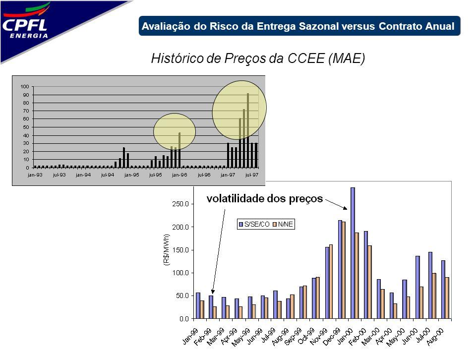 Histórico de Preços da CCEE (MAE)