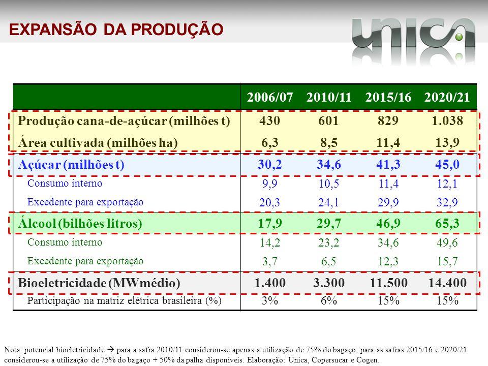 EXPANSÃO DA PRODUÇÃO 2006/07 2010/11 2015/16 2020/21