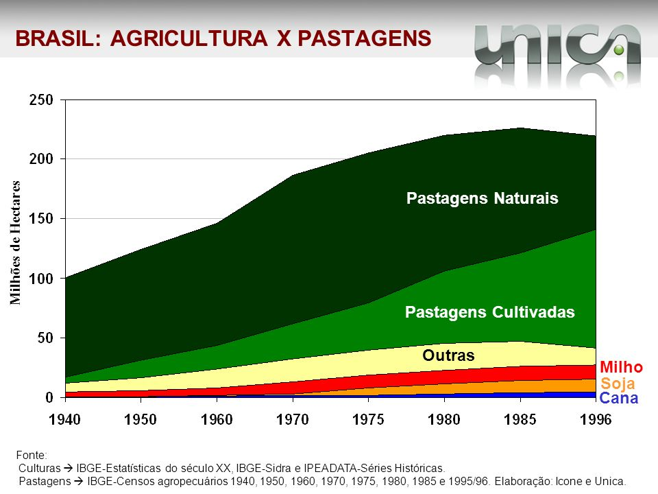 BRASIL: AGRICULTURA X PASTAGENS