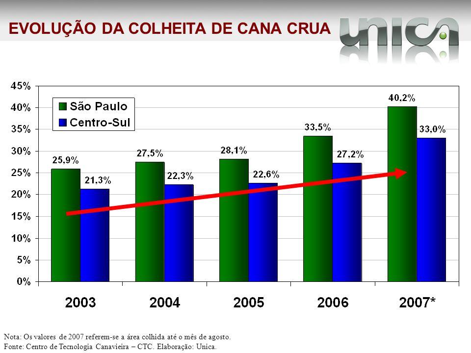 EVOLUÇÃO DA COLHEITA DE CANA CRUA