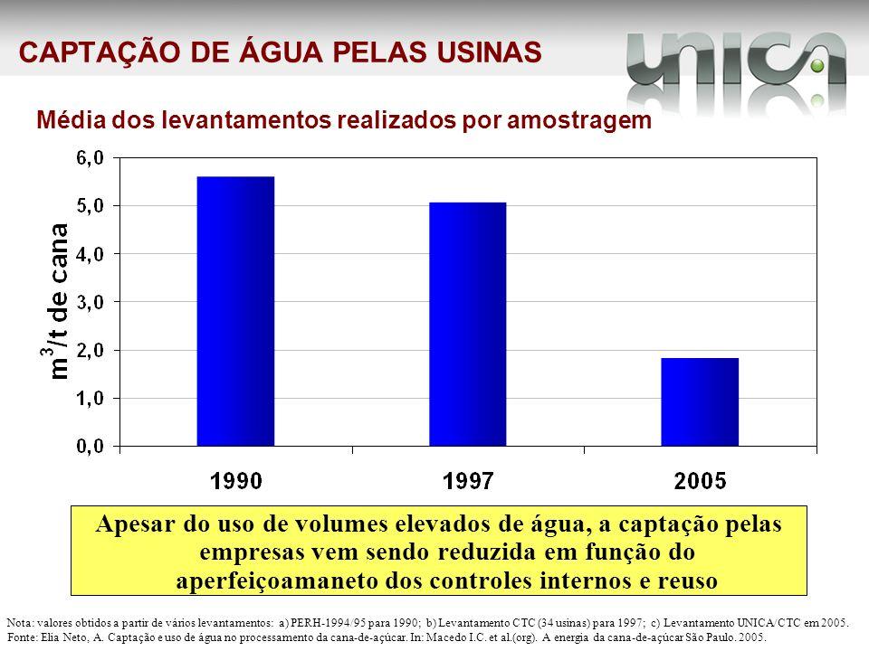 CAPTAÇÃO DE ÁGUA PELAS USINAS