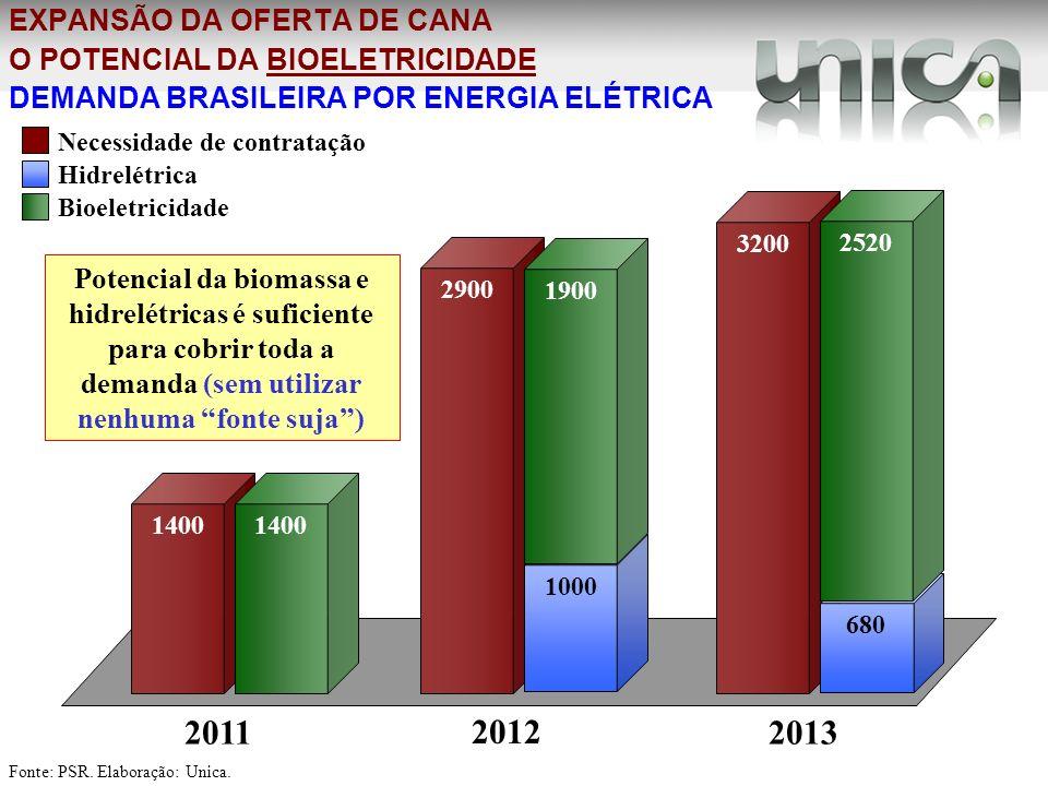 EXPANSÃO DA OFERTA DE CANA O POTENCIAL DA BIOELETRICIDADE DEMANDA BRASILEIRA POR ENERGIA ELÉTRICA