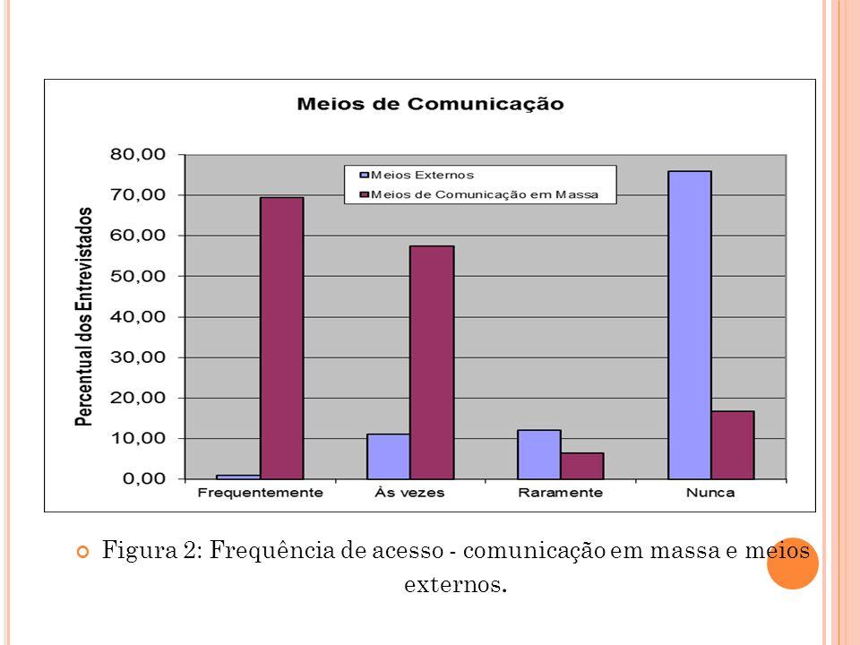 Figura 2: Frequência de acesso - comunicação em massa e meios externos.