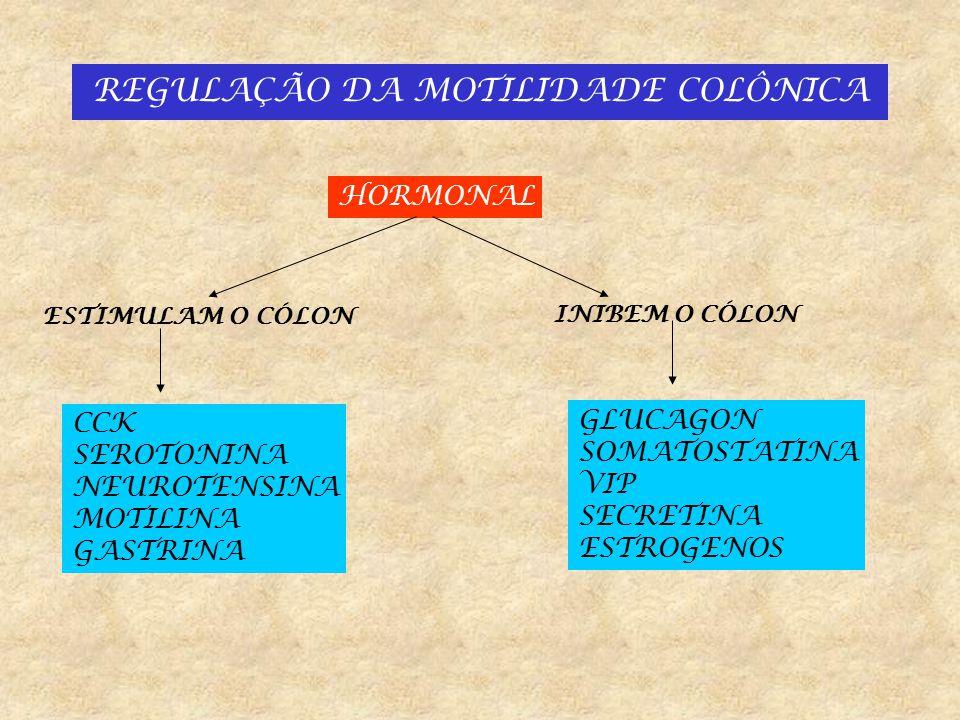 REGULAÇÃO DA MOTILIDADE COLÔNICA