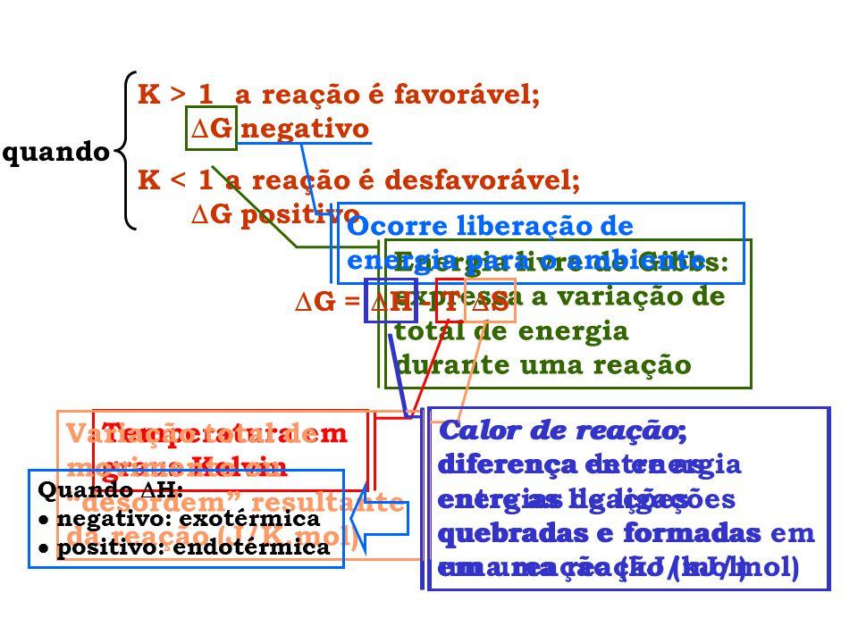 K > 1 a reação é favorável; G negativo