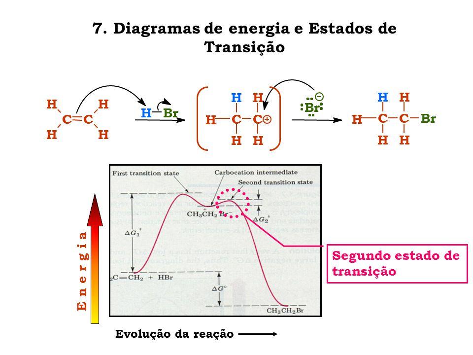 7. Diagramas de energia e Estados de Transição