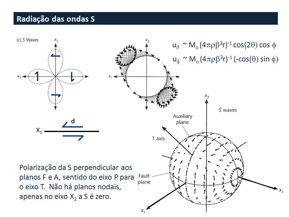 Radiação das ondas S uq ~ Mo (4prb3r)-1 cos(2q) cos f
