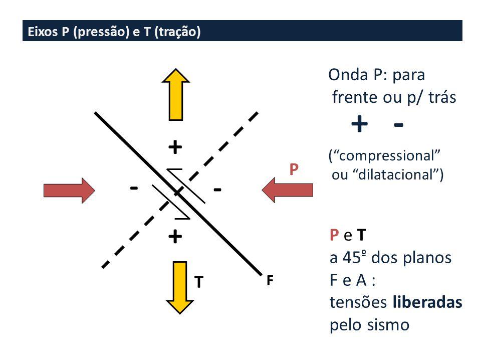 + - + - Onda P: para frente ou p/ trás P P e T a 45º dos planos