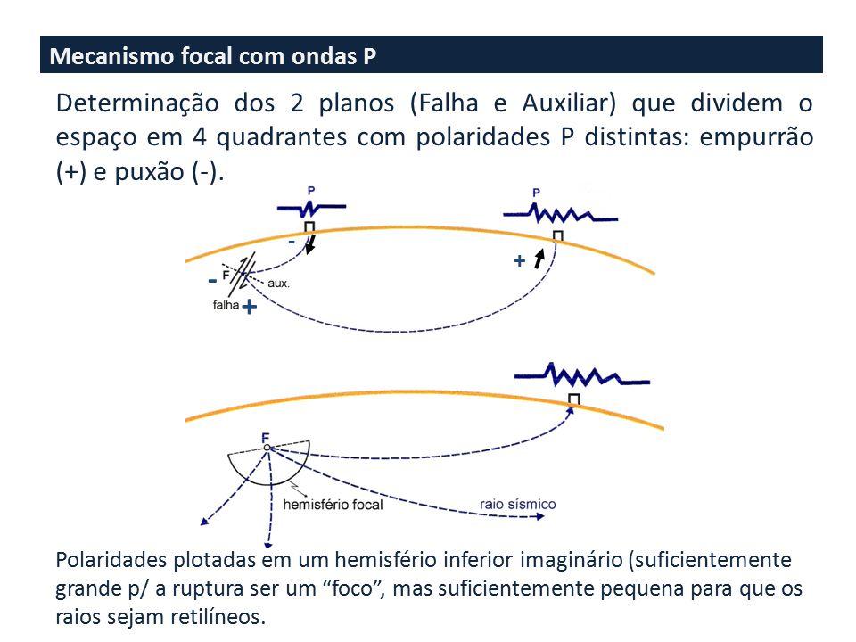 Mecanismo focal com ondas P