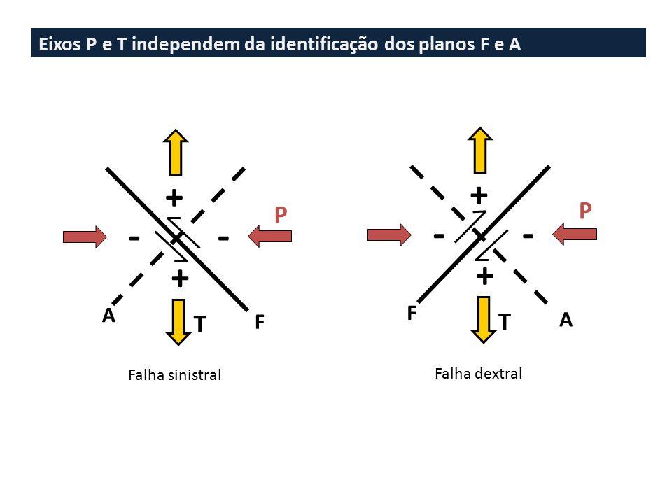 Eixos P e T independem da identificação dos planos F e A
